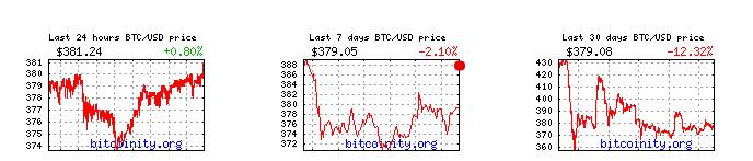 график стоимости биткоина