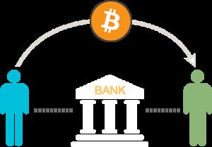 Обмен криптовалют биржа